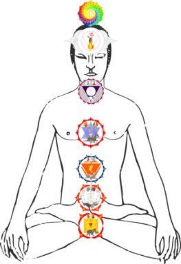 Energie Meditation